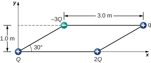 Four charges are positioned at the corners of a parallelogram. The top and bottom of the parallelogram are horizontal and are 3.0 meters long. The sides are at a thirty degree angle to the x axis. The vertical height of the parallelogram is 1.0 meter. The charges are a positive Q in the lower left corner, positive 2 Q in the lower right corner, negative 3 Q in the upper left corner, and positive q in the upper right corner.