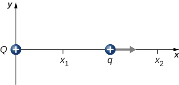 A charge Q is shown at the origin and a second charge q is shown to its right, on the x axis, moving to the right. Both are positive charges. Point x 1 is between the charges. Point x 2 is to the right of both.