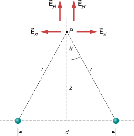 Point P is a distance z above the midpoint between two charges separated by a horizontal distance d. The distance from each charge to point P is r, and the angle between r and the vertical is theta. The x and y components of the electric field are shown as arrows whose tails are at point P. Four arrows are shown, as follows: E sub x r points to the left, E sub x l points to the right, E sub y l points up, and E sub E y r points up.