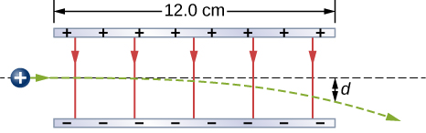 Two oppositely charged horizontal plates are parallel to each other. The upper plate is positive and the lower is negative. The plates are 12.0 centimeters long. The path of a positive proton is shown passing from left to right between the plates. It enters moving horizontally and deflects down toward the negative plate, emerging a distance d below the straight line trajectory.
