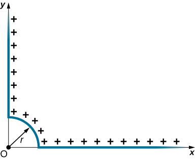 A uniform distribution of positive charges is shown on an x y coordinate system. The charges are distributed along a 90 degree arc of a circle of radius r in the first quadrant, centered on the origin. The distribution continues along the positive x and y axes from r to infinity.