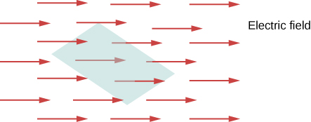 Figure shows a shaded area in the center. Several arrows pointing right are shown behind, in front of and passing through the shaded area. These are labeled electric field.