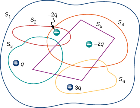 Figure shows an irregular shape S1. Within it are four irregular shapes labeled S2, S3, S4 and S6 and a quadrilateral labeled S5. All these overlap with one or more of each other. A charge minus 2q is shown in the overlap region of S1, S2 and S4. A charge minus 2q is shown in the overlap region of S1, S4 and S5. A charge plus q is shown in the overlap region of S1 and S3. A charge plus 3q is shown in the overlap region of S1 and S6.