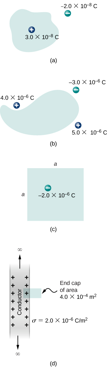 Figure a shows an irregular shape with a positive charge inside it labeled 3 into 10 to the power minus 8 C. There is a negative charge outside it, labeled minus 2 into 10 to the power 8 C. Figure b shows an irregular shape with three charges outside it. These are plus 4 into 10 to the power minus 6 C, plus 5 into 10 to the power minus 6 C and minus three into 10 to the power minus 6 C. Figure c shows a square with the length of each side equal to a. There is a charge minus 2 into 10 to the power minus 6 C within it. Figure d shows a shaded strip with plus signs near the inside edges. It is labeled conductor. An arrow points outward from either end of the strip. These arrows are labeled infinity. A small rectangle is attached to one side of the strip, covering one plus sign. It is labeled end cap of area, 4 into 10 to the power minus 4 m squared. The strip is labeled sigma equal to 2 into 10 to the power minus 6 C by m squared.