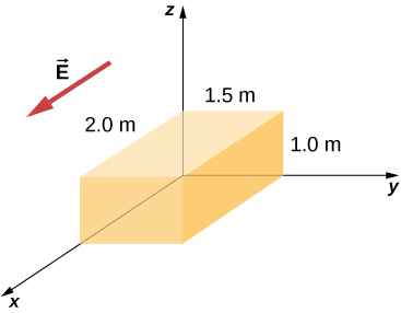 Figure shows a cuboid with one corner on the origin of the coordinate axes. Its length along the x axis is 2 m, along y axis is 1.5 m and along z axis is 1 m. An arrow outside the cuboid points along the x axis. It is labeled vector E.