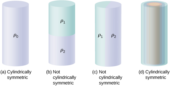 Figures a through d show a cylinder. In figure a, labeled cylindrically symmetrical, the cylinder is uniformly colored and labeled rho zero. In figure b, labeled not cylindrically symmetrical, the top and bottom halves of the cylinder are different in color. The top is labeled rho 1 and the bottom is labeled rho 2. In figure c, labeled not cylindrically symmetrical, the left and right halves of the cylinder are different in color. The left is labeled rho 1 and the right is labeled rho 2. In figure d, many concentric sections are seen within the cylinder. The figure is labeled cylindrically symmetrical.