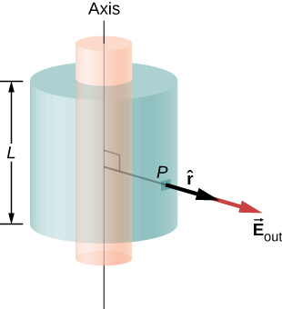 Two cylinders sharing the same axis are shown. The outer one has length L, which is smaller than the inner cylinder's length. A line perpendicular to the axis connects the axis to point P on the surface of the outer cylinder. An arrow labeled r hat points outward from P in the same direction as the line. Another arrow labeled vector E subscript out originates from the tip of the first arrow and points in the same direction.