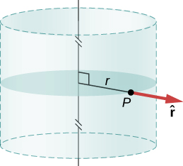 A cylinder is shown with a dotted line. A circular portion within the cylinder, at its center is highlighted. The radius of the circle and that of the cylinder is labeled r. The point where r touches the cylinder is labeled P. An arrow labeled r hat originates from P and points outward in the same line as r.