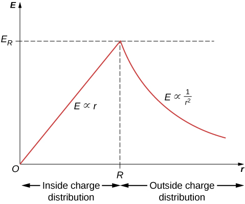 Figure shows a graph of E versus r. The curve rises in a straight line labeled E proportional to r, peaks and falls in a curved line labeled E proportional to 1 by r squared. The peak has an x value of R and a y value of E subscript R.