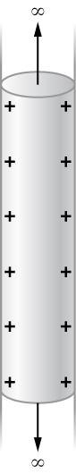 Figure shows a pipe, with a cylindrical section highlighted. An arrow pointing up and one pointing down along the pipe from the cylinder are labeled infinity. There are plus signs inside the walls of the cylinder.