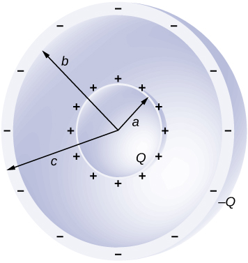 Section of two concentric spherical shells is shown. The inner shell has a radius a. It is labeled Q and has plus signs around it. The outer shell has an inner radius b and an outer radius c. It is labeled minus Q and has minus signs around it.