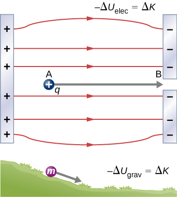The first part of the figure shows two charged plates – one positive and one negative. A positive charge q is located between the plates and moves from point A to B. The second part of the figure shows a mass m rolling down a hill.