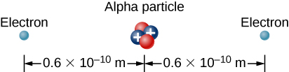 The figure shows alpha particle with electrons on left and right sides at distance 0.6 times 10 super script -10 meters.