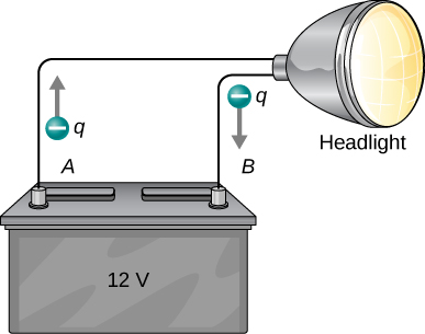 The figure shows a headlight connected to terminals of a 12V battery. The charge q flows out from terminal A of the battery and back into terminal B of the battery.