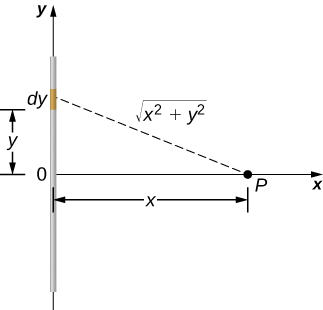 The figure shows a line charge on the y-axis with its center at the origin. Point P is located on the x-axis at distance x away from the origin.