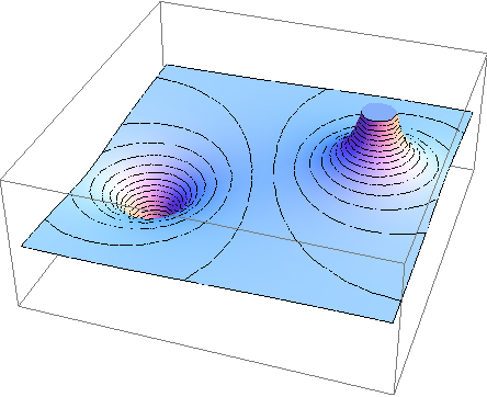 The illustration shows electric potential map and equipotential lines two charges – one positive and one negative.