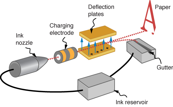 The figure illustrates the ink jet printing process with the gutter, ink reservoir, ink nozzle, charging electrode, deflection plates and paper.