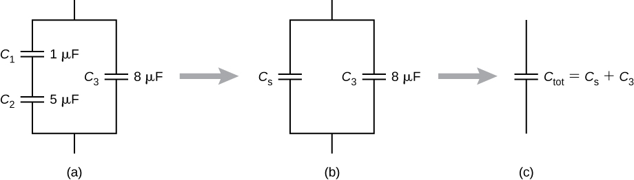 Figure a shows capacitors C1 and C2 in series and C3 in parallel with them. The value of C1 is 1 micro Farad, that of C2 is 5 micro Farad and that of C3 is 8 micro Farad. Figure b is the same as figure a, with C1 and C2 being replaced with equivalent capacitor Cs. Figure c is the same as figure b with Cs and C3 being replaced with equivalent capacitor C tot. C tot is equal to Cs plus C3.