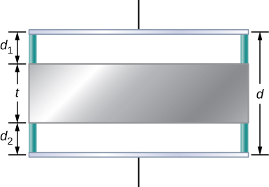 Figure shows two plates of a capacitor separated by a distance d. A metal plate of thickness t is shown in between the two plates. The distance of the metal from one capacitor plate is d1 and that from the other capacitor plate is d2.