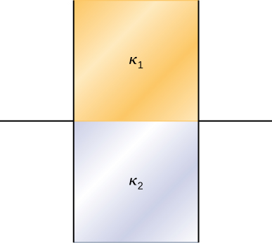 Figure shows two vertical plates of a capacitor. The top half of the area between them is filled with material labeled K1.The other half is filled with material labeled K2.