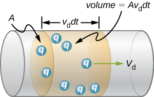 Picture is a schematic drawing of charges q flowing from left to right with the speed Vd through the wire with the cross-sectional area A.