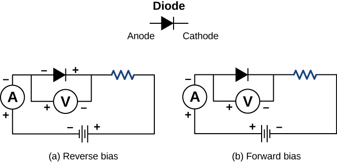 Pictures are a schematic drawing of a diode in a circuit with the ammeter, voltmeter, and resistor included into the chain. In the left picture the anode is positive and the cathode is negative; in the right picture the anode is negative and the cathode is positive.