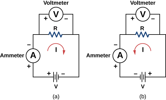 Pictures are a schematic drawing of a resistance object in a circuit with the ammeter and voltmeter included into the chain. Battery acts as a source of the electric current. In the left picture current flows in the clockwise direction; in the right picture current flows in the counterclockwise direction.