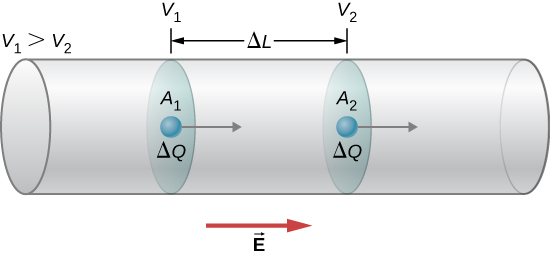 Picture is a schematic drawing of a point charge moving through the conductor from the area with a higher potential V1 to the area with the lower potential V2. Distance between the areas is Delta L.