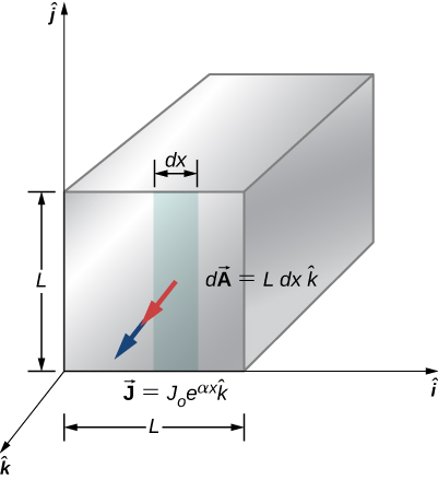 Picture shows a co-ordinate axis with the square rod placed over it. It has dimensions of L in j and i directions. Current is flowing into the k direction through the area dx.