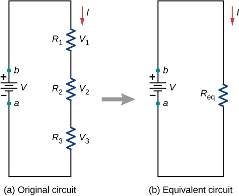 Part a shows original circuit with three resistors connected in series to a voltage source and part b shows the equivalent circuit with one equivalent resistor connected to the voltage source.