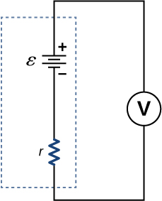 The figure shows positive terminal of a battery with emf ε and internal resistance r connected to a voltmeter.