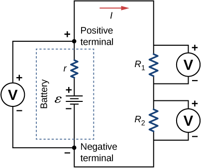 Part a shows positive terminal of a battery with emf ε and internal resistance r connected in series to two resistors, R subscript 1 and R subscript 2. The battery and the two resistors have voltmeters connected to them in parallel.