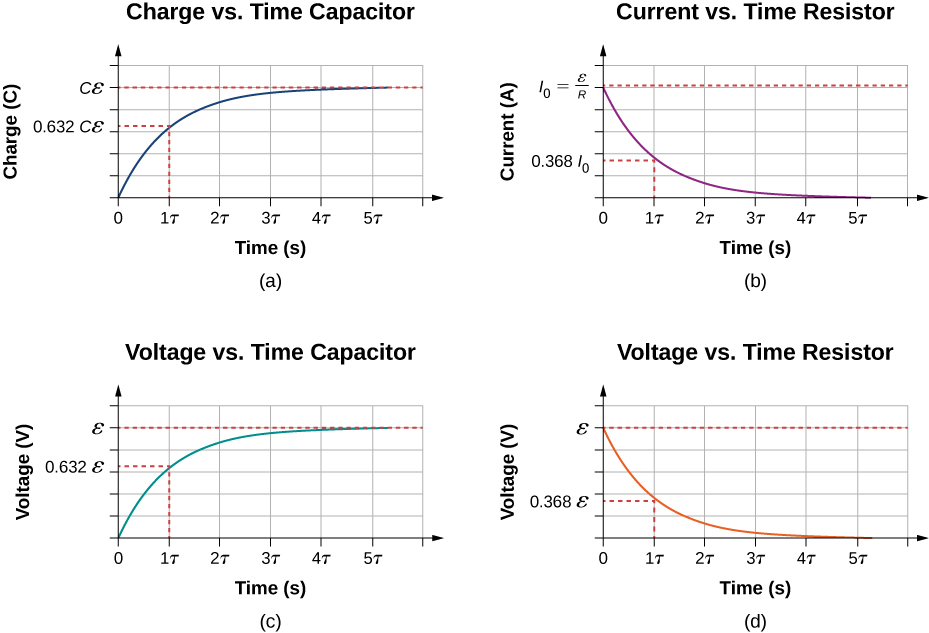 The figure shows four graphs of capacitor charging, with time on the x-axis. Parts a shows charge of the capacitor on the y-axis, the value increases from 0 to Cε and is equal to 0.632 Cε after 1 τ. Parts b shows current of the resistor on the y-axis, the value decreases from I subscript 0 to 0 and is equal to 0.368 I subscript 0 after 1 τ. Parts c shows voltage of the capacitor on the y-axis, the value increases from 0 to ε and is equal to 0.632 ε after 1 τ. Parts d shows voltage of the resistor on the y-axis, the value decreases from ε to 0 and is equal to 0.368 ε after 1 τ.