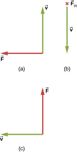 Case a: v is up, F is to the left. Case b: v is down, F is into the page. Case c: v is to the left, F is up.