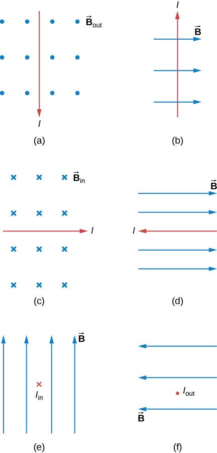 Case a: I is down, B is out of the page. Case b: I is up, B is to the right. Case c: I is to the right, B is into the page. Case d: I is to the left , B is to the right. Case e: I is into the page, B is up. Case f: I is out of the page, B is to the left.