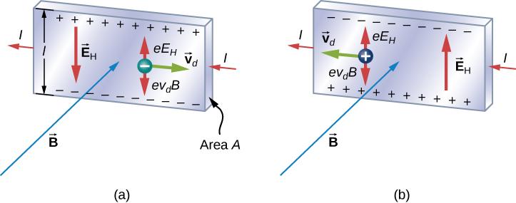The Hall Effect – University Physics Volume 2
