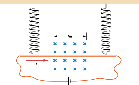 An illustration of the problem. The copper rod is horizontal and hangs from springs at either end. A current I flows to the right through the rod. A field B points into the page in a region width w.