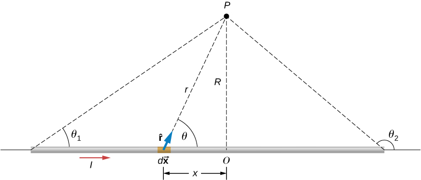 This figure shows a section of a thin, straight current-carrying wire. Point P is located at distance R from the center of the wire O and at distance r from the piece of the wire dX. Vector r from the piece of the wire dX to the point P forms an angle theta with the wire.