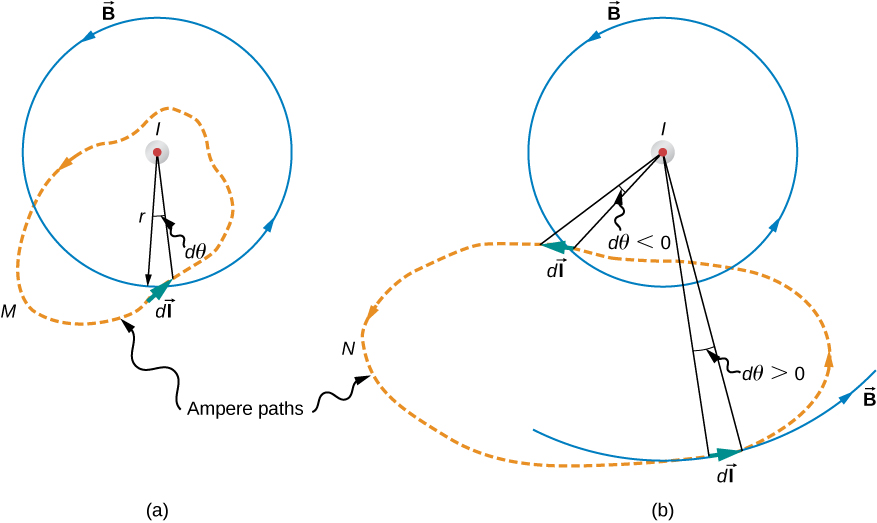 Figures A and B show an arbitrary plane perpendicular to an infinite, straight wire whose current I is directed out of the page. The magnetic field lines are circles directed counterclockwise and centered on the wire. Ampere path M demonstrated in the Figure A encloses the wire. Ampere path N demonstrated in the Figure B does not enclose the wire.