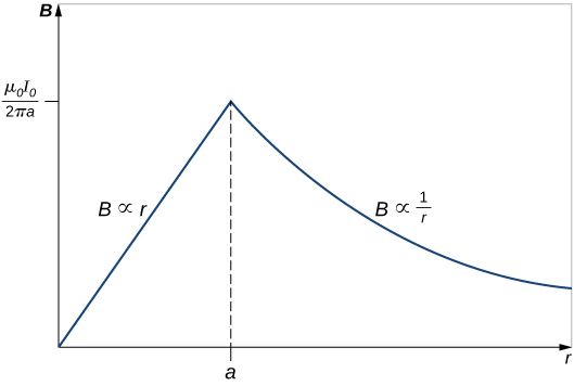 Graph shows the variation of B with r. It linearly increases with the r until the point a. Then it starts to decrease proportionally to the inverse of r.