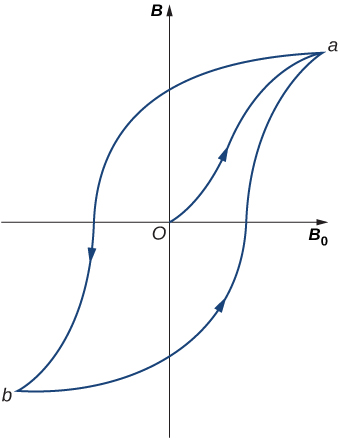 This picture shows a typical hysteresis loop for a ferromagnet. It starts at the origin with the upward curve that is the initial magnetization curve to the saturation point a, followed by the downward curve to point b after the saturation, along with the lower return curve back to the point a.