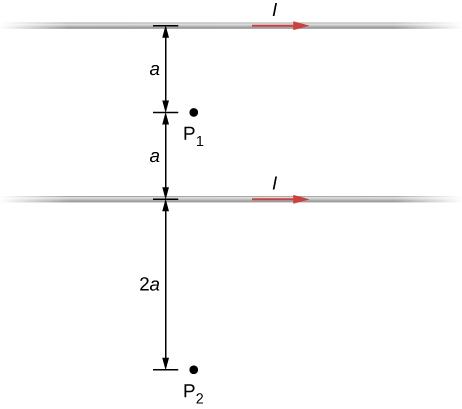 Figure shows two long parallel wires that are distance 2a apart. Current flows through the wires in the same direction. Point P1 is located between the wires at a distance a from each. Point P2 is located at a distance 2 a outside the wires.