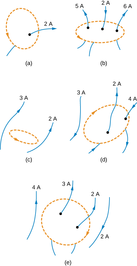 Figure A shows a wire inside the loop that carries current of two Amperes upward through the loop. Figure B shows three wires inside the loop that carry current of five Amperes, two Amperes, and six Amperes. First and third wires carry current upward through the loop. Second wire carries current downward through the loop. Figure C shows two wires outside the loop that carry current of three Amperes and two Amperes upward through the loop. Figure D shows three wires carrying current of three Amperes, two Amperes, and four Amperes. First wire is outside the loop, second and third wires are inside the loop. First and third wires carry current downward through the loop. Second wire carries current upward through the loop. Figure D shows four wires carrying currents of four Amperes, three Amperes, two Amperes, and two Amperes. First and fourth wires are outside the loop. Second and third wires are inside the loop. First, second, and third wires carry current upward through the loop. Fourth wire carries current downward through the loop.