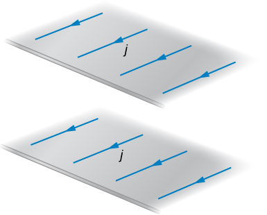 Figure shows currents flowing along two thin, infinite sheets. Sheets are located in the parallel planes and current flows in the same direction.