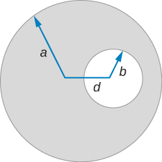 This figure shows a circle with a radius a that has a circular hole of radius b in it at a distance d from the center.