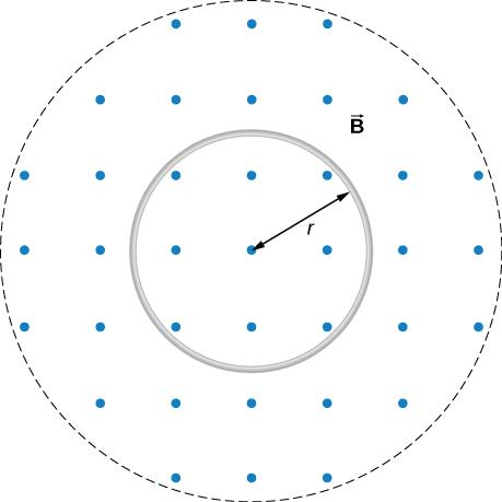 Figure shows a circular coil of radius r in a decreasing uniform magnetic field.