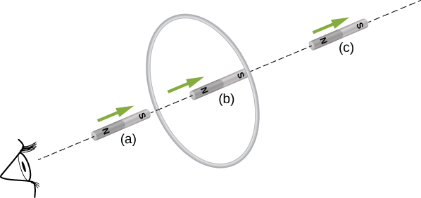 Figure shows a magnet that is moving into and through the loop with the South pole facing the loop. Position (a) corresponds to magnet approaching the loop; position (b) corresponds to the magnet directly into the loop. Position (c) corresponds to the magnet moving away from the loop.