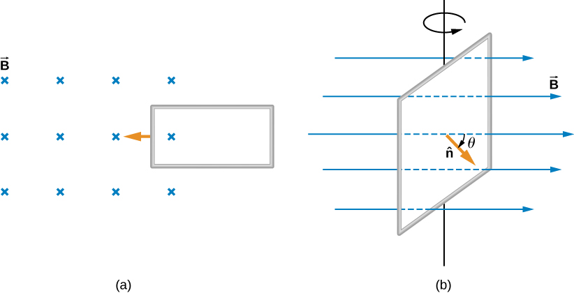 Figure A shows a rectangular loop moving into a perpendicular magnetic field. Figure B shows a square loop rotating in a magnetic field.