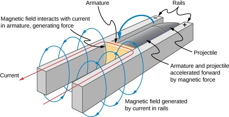 Figure shows a schematic drawing of the rail gun. An armature is placed between two rails of opposite charge. Magnetic field is generated by currents in rails and interacts with the current in armature, generating the force.