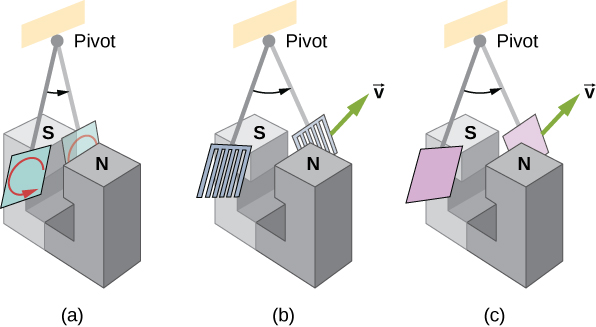 Figure A shows a metal pendulum bob swinging between the poles of a magnet. Eddy currents are indicated by arrows. Figure B shows a slotted metal bob swinging between the poles of a magnet. Figure C shows a non-conducting pendulum bob swinging between the poles of a magnet.